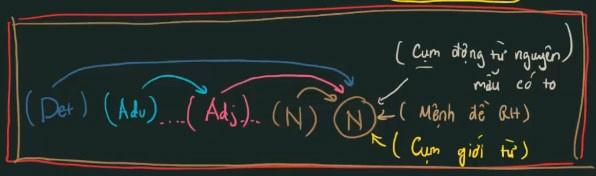 cấu trúc cụm danh từ